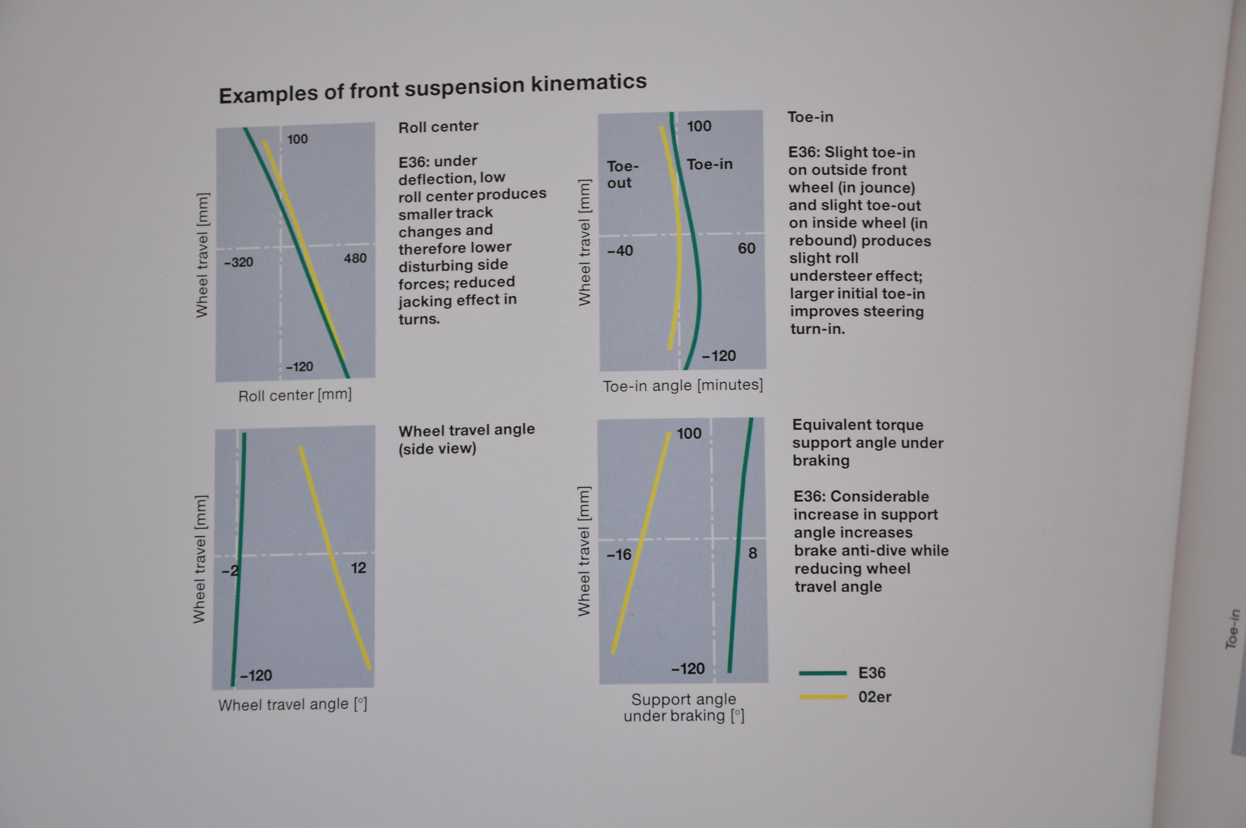 3 Series Suspension Kinematics  Elastokinematics  Axle