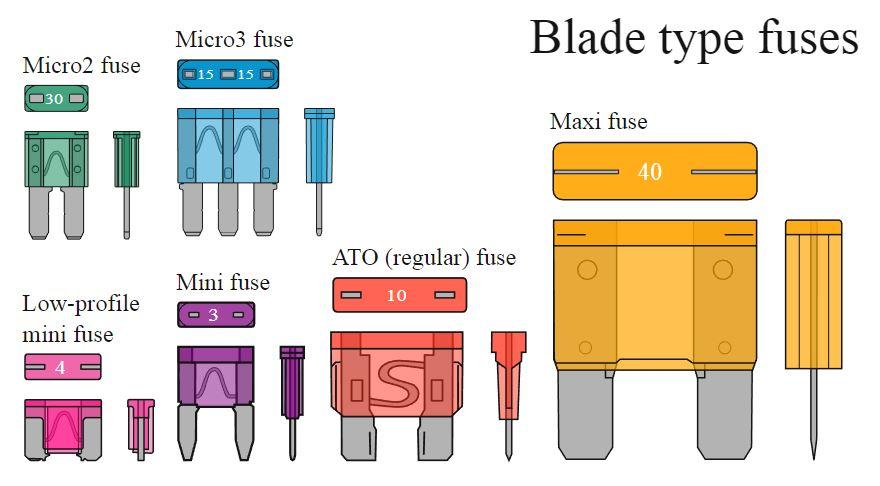 Resettable automotive fuses